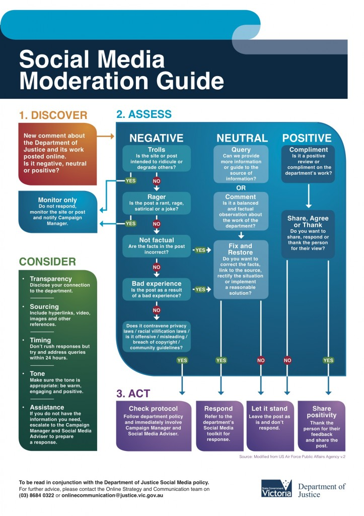 DOJ Social Media Moderation Guide